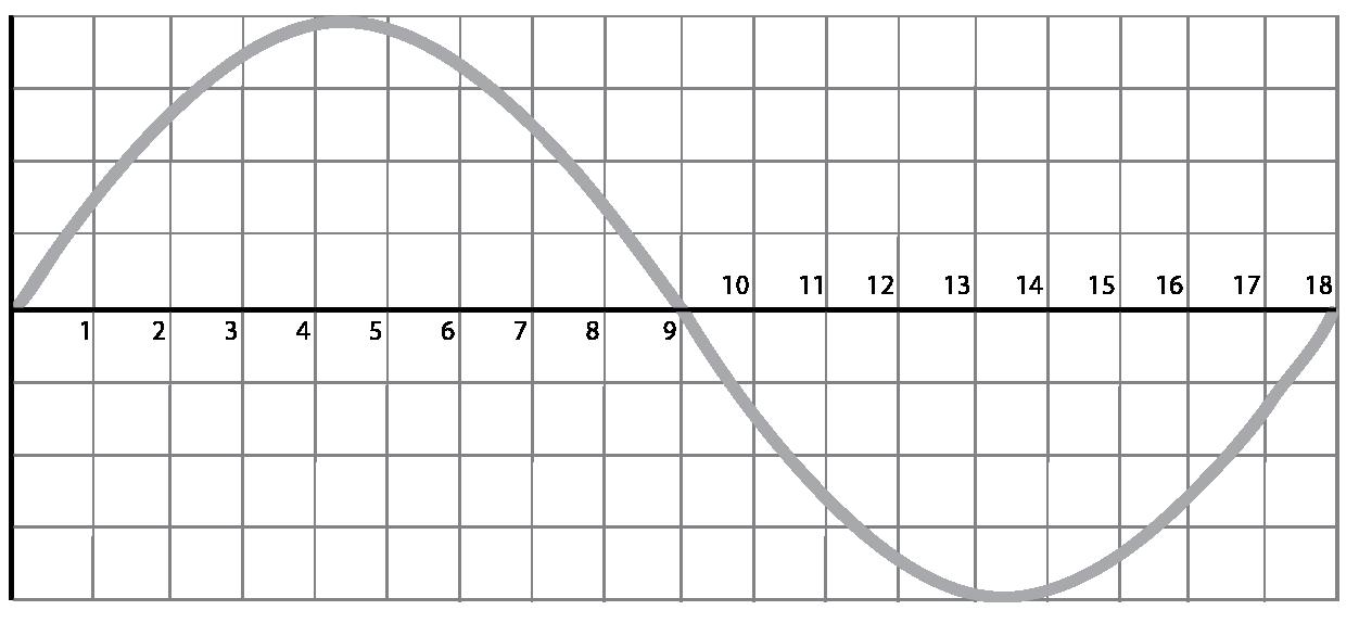 Sinewave visualization